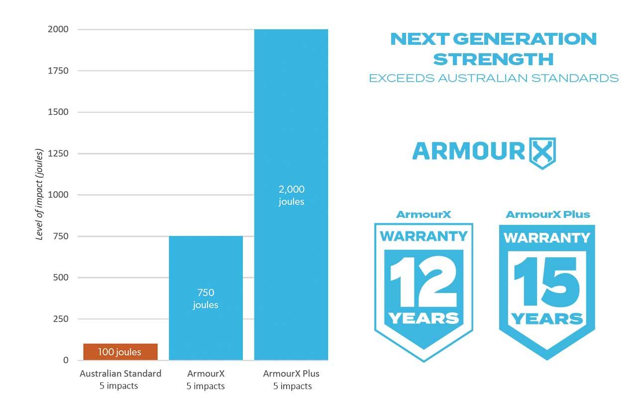 ArmourX-exceeds-australian-standards